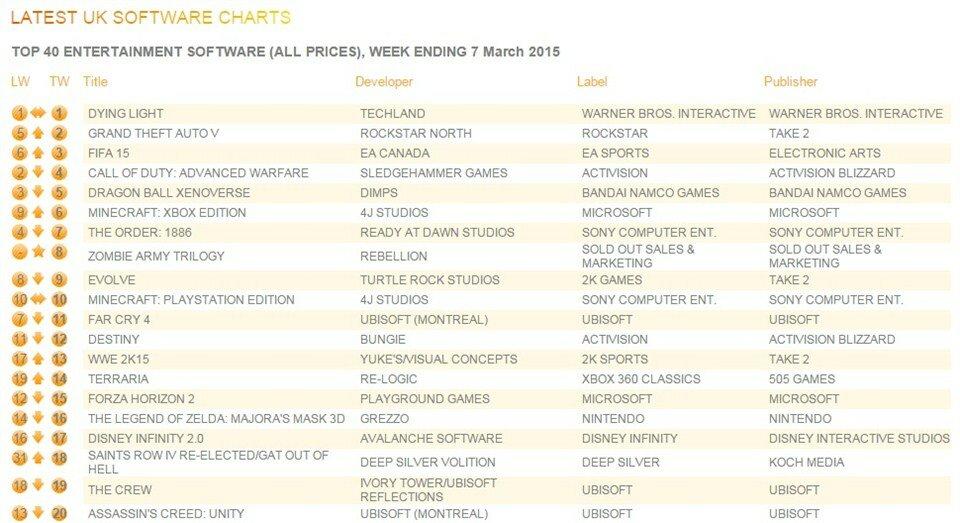 UK charts marzo